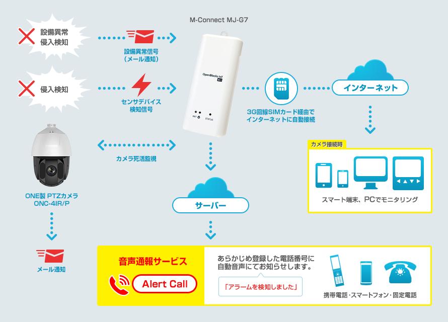 メール通知、M-Connect、クラウドサーバー、音声にてお知らせ。携帯電話・スマートフォン・固定電話へ「アラームを検知しました」