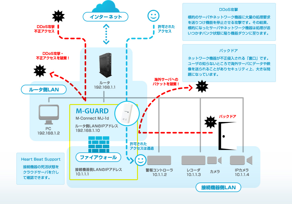 M-GUARDシステム