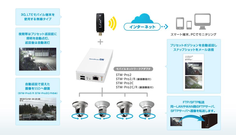 システム概略 モバイルネットワークアダプタ STM-Pro2 ・ STM-Pro2/R STM-Pro2C ・ STM-Pro2C/R
