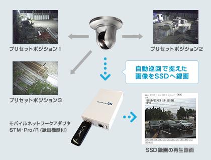 プリセットポジション1 プリセットポジション2 自動巡回で捉えた画像をSSDへ録画 プリセットポジション3 モバイルネットワークアダプタSTM-Pro/R(録画機能付) SDD録画の再生画面