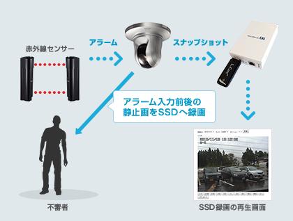 赤外線センサー アラーム スナップショットアラーム入力前後の静止画をSSDへ録画不審者 SDD録画の再生画面