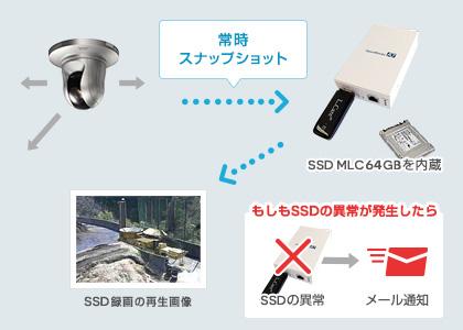 常時スナップショット SDD MLC64GBを内臓 SDD録画の再生映像 ※SSD異常発生時にメール通知が可能です。